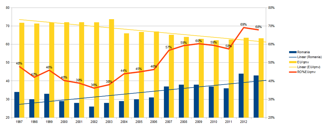 evoluţia relativă a IPC, România-UE, 1997-2013
