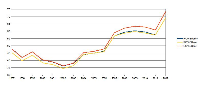 evolutia relativa a IPC, Romania-UE